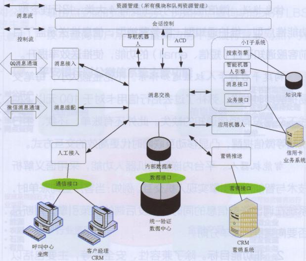 本系统从业务逻辑采用4层结构:系统接入层,im消息处理层,系统支撑层及图片