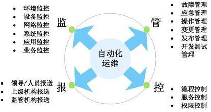 自动化专业内容_自动化运维:全面提升一体化管理_运维管理_科技